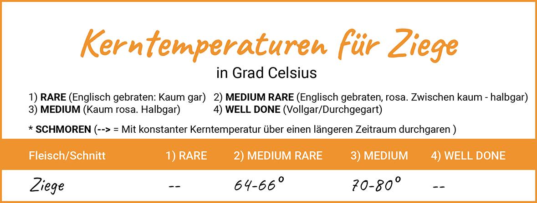 Kerntemperaturen für Ziege