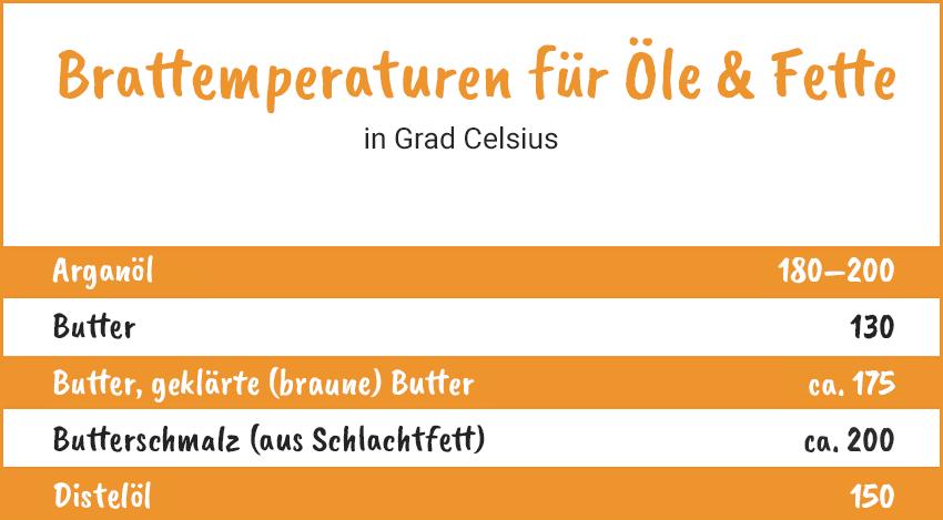 Brattemperaturen für Öle und Fette