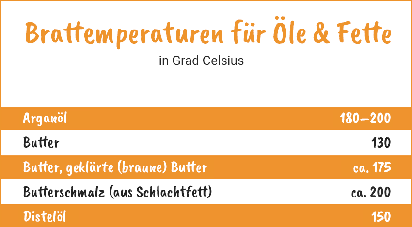 Brattemperaturen